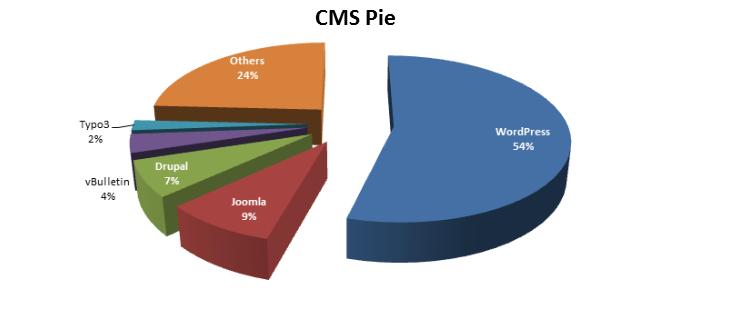 Процентная доля сайтов на WordPress