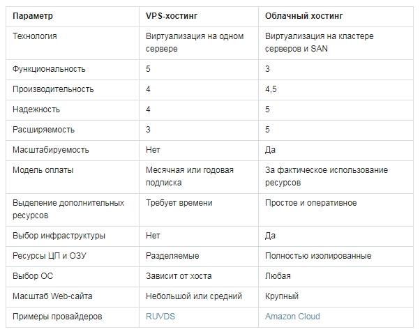 Сравнение облачного хостинга с VPS